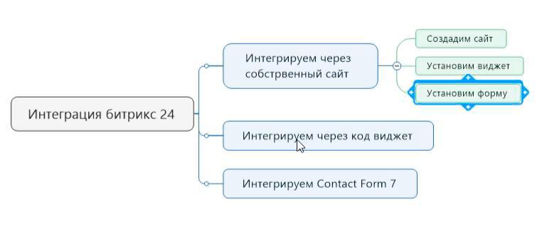 Как интегрировать Битрикс24 contact form7